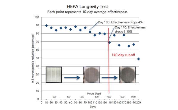 是否支持使用HEPA来捕获病毒大小的颗粒